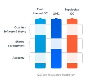 Focus areas illustration